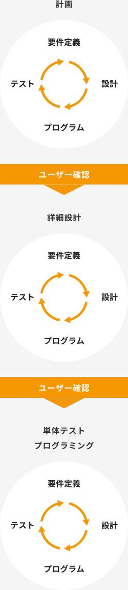 計画 詳細設計 単体テストプログラミング 要件定義 設計 プログラム テスト